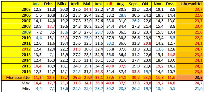 Höchste Temperatur (in °C) im jeweiligen Monat