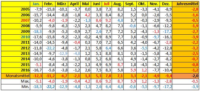Niedrigste Temperatur (in °C) im jeweiligen Monat