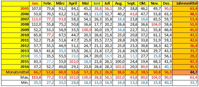 Höchste Windgeschwindigkeit (in km/h) im jeweiligen Monat